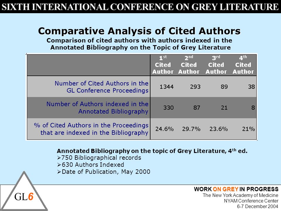 WORK ON GREY IN PROGRESS The New York Academy of Medicine NYAM Conference Center 6-7 December 2004 Comparative Analysis of Cited Authors Comparison of