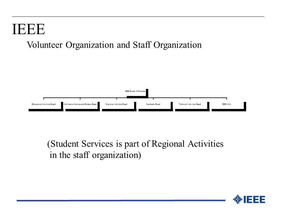 IEEE Volunteer Organization and Staff Organization (Student Services is part of Regional Activities in the staff organization) IEEE Board of Directors
