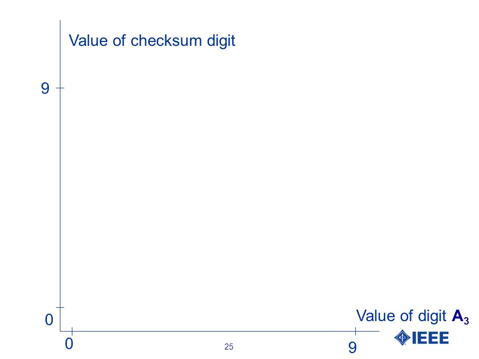 25 Value of digit A 3 Value of checksum digit 0 9 0 9