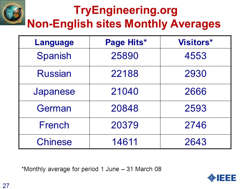 27 TryEngineering.org Non-English sites Monthly Averages Language Page Hits*Visitors* Spanish258904553 Russian221882930 Japanese210402666 German208482
