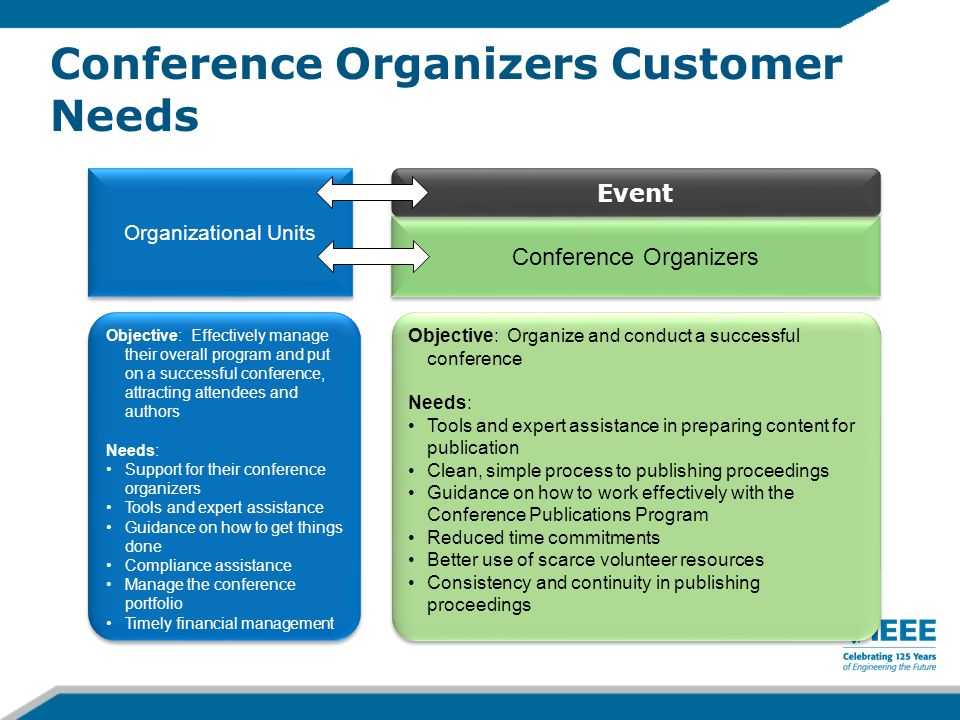 Conference Organizers Customer Needs Objective: Organize and conduct a successful conference Needs: Tools and expert assistance in preparing content f