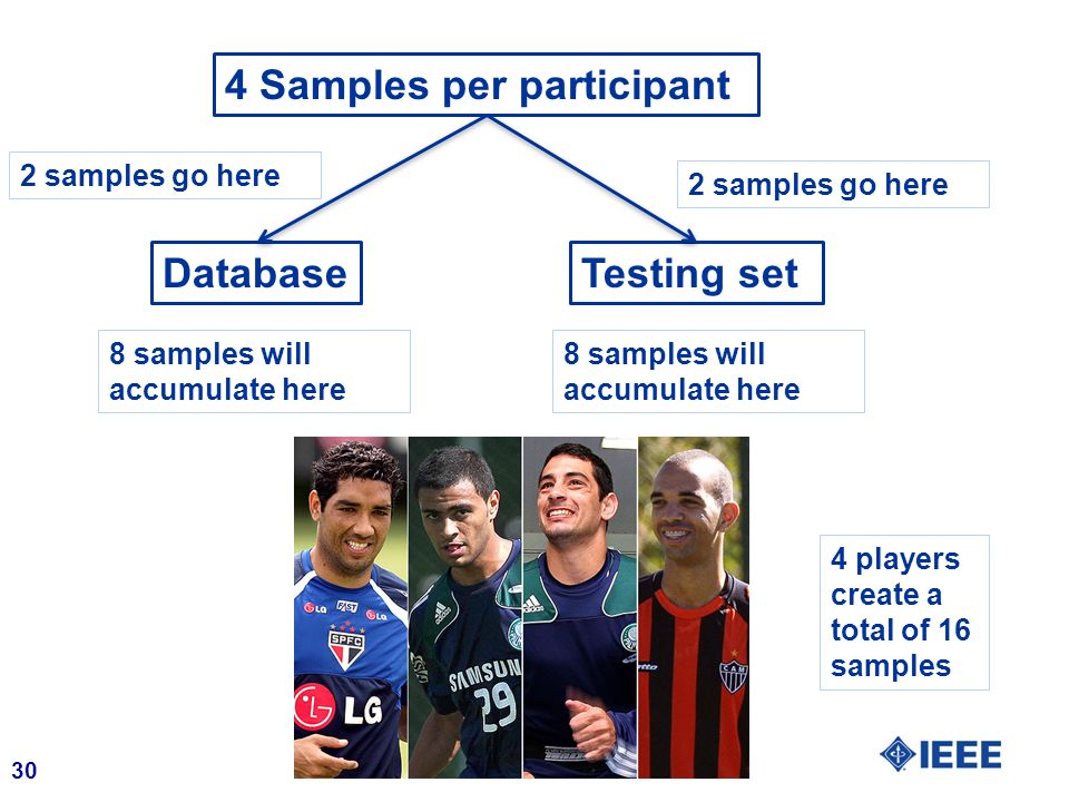 30 DatabaseTesting set 4 Samples per participant 2 samples go here 8 samples will accumulate here 4 players create a total of 16 samples