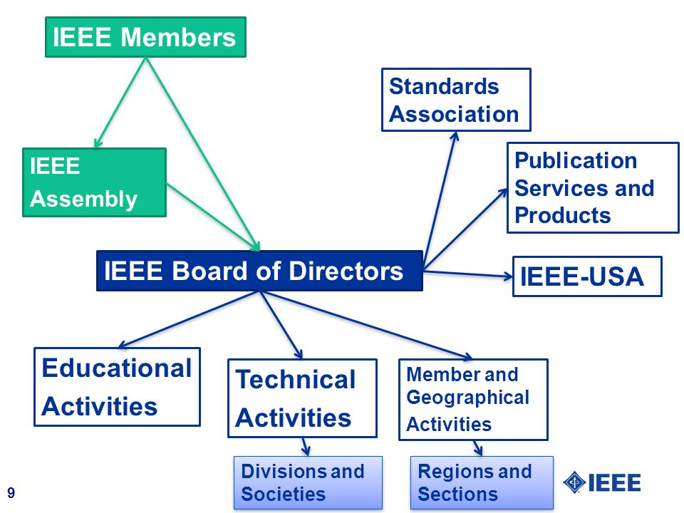 9 IEEE Board of Directors IEEE Assembly IEEE Members Educational Activities Technical Activities Member and Geographical Activities IEEE-USA Standards