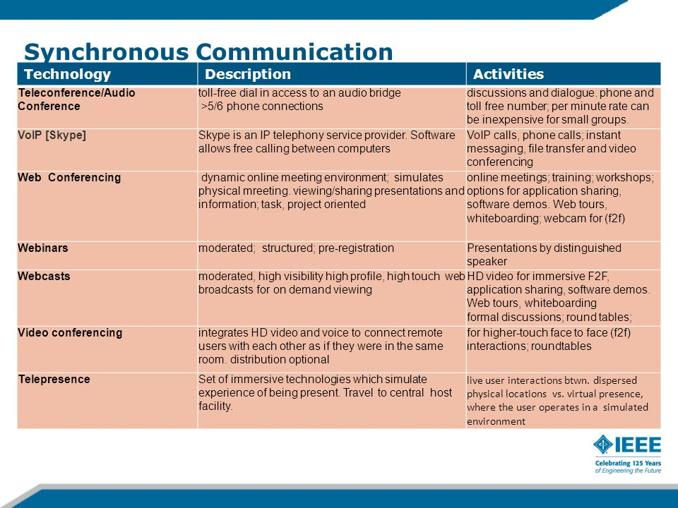 Synchronous vs. Asynchronous Communication Synchronous Technologies Synchronous tools enable real-time communication and collaboration; same time-diff