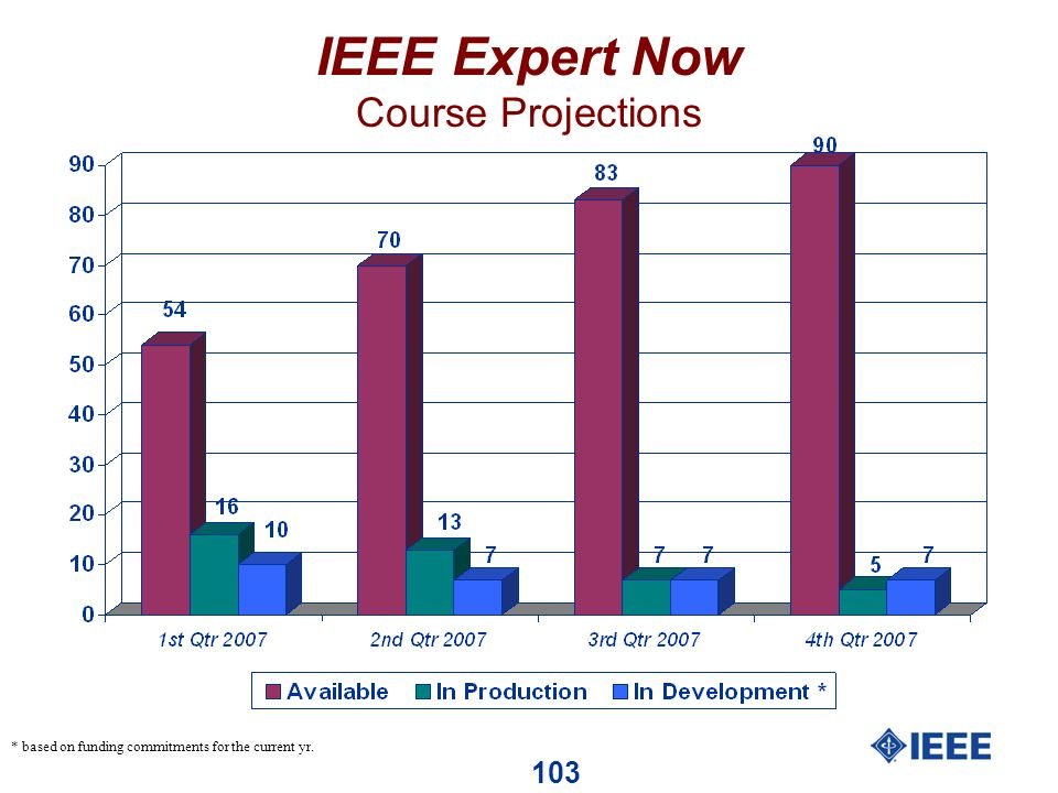 103 IEEE Expert Now Course Projections * based on funding commitments for the current yr.