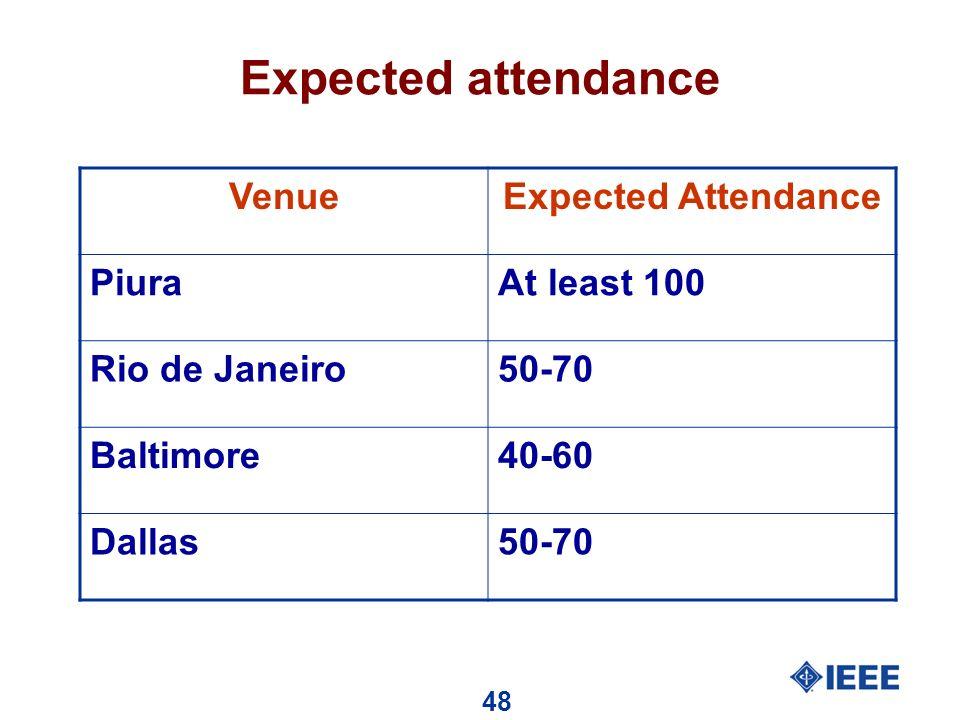 48 Expected attendance VenueExpected Attendance PiuraAt least 100 Rio de Janeiro50-70 Baltimore40-60 Dallas50-70