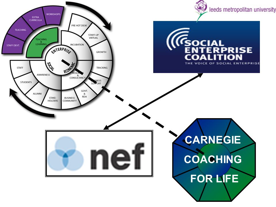 CARNEGIE COACHING FOR LIFE