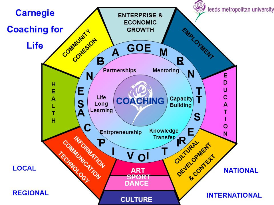 Entrpreneurship Partnerships Knowledge Transfer Mentoring Life Long Learning Capacity Building EDUCATIONEDUCATION EMPLOYMENT ENTERPRISE & ECONOMIC GROWTH COMMUNITY COHESION HEALTHHEALTH CULTURAL DEVELOPMENT & CONTEXT INFORMATION COMMUNICATION TECHNOLOGY S P O R T P O R Carnegie Coaching for Life LOCAL REGIONAL NATIONAL INTERNATIONAL COACHING E N G A GE M E N T A C T V I I T I E S CULTURE ART SPORT DANCE