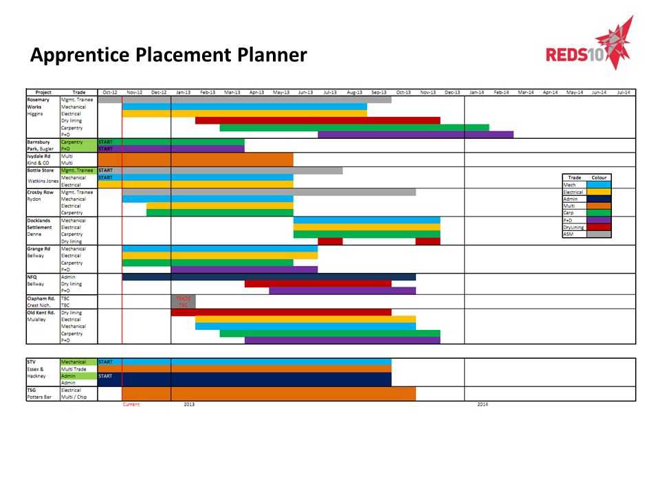 Apprentice Placement Planner