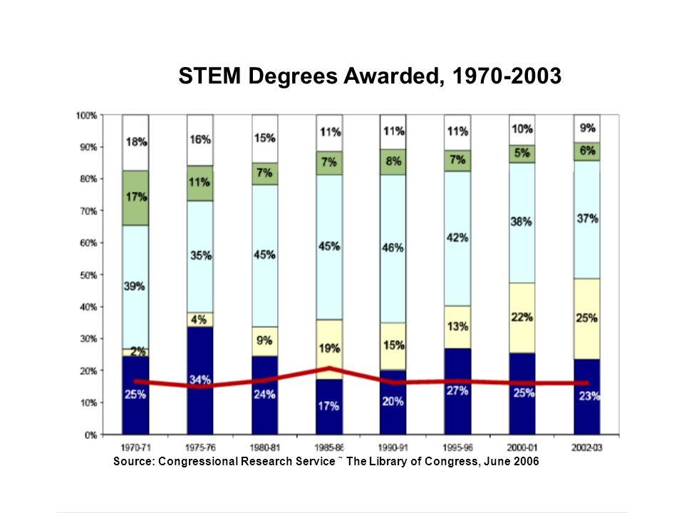 Source: Congressional Research Service ˜ The Library of Congress, June 2006 STEM Degrees Awarded, 1970-2003
