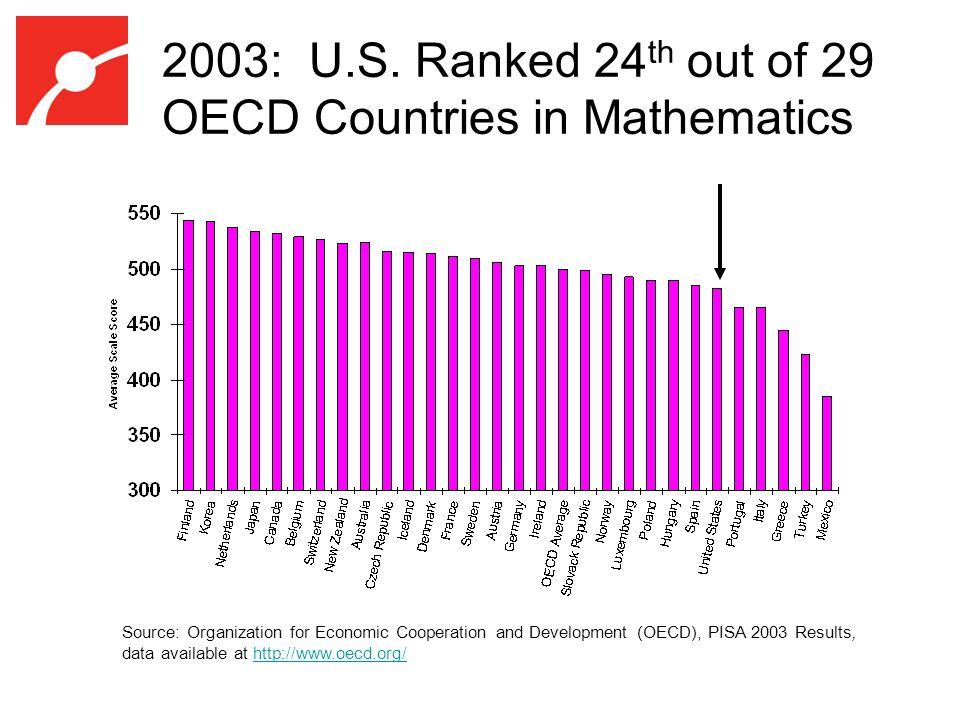 2003: U.S.