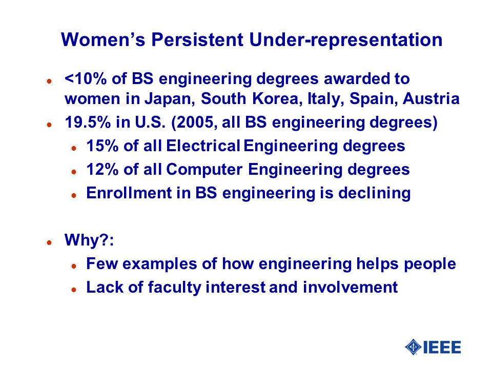Womens Persistent Under-representation l <10% of BS engineering degrees awarded to women in Japan, South Korea, Italy, Spain, Austria l 19.5% in U.S.