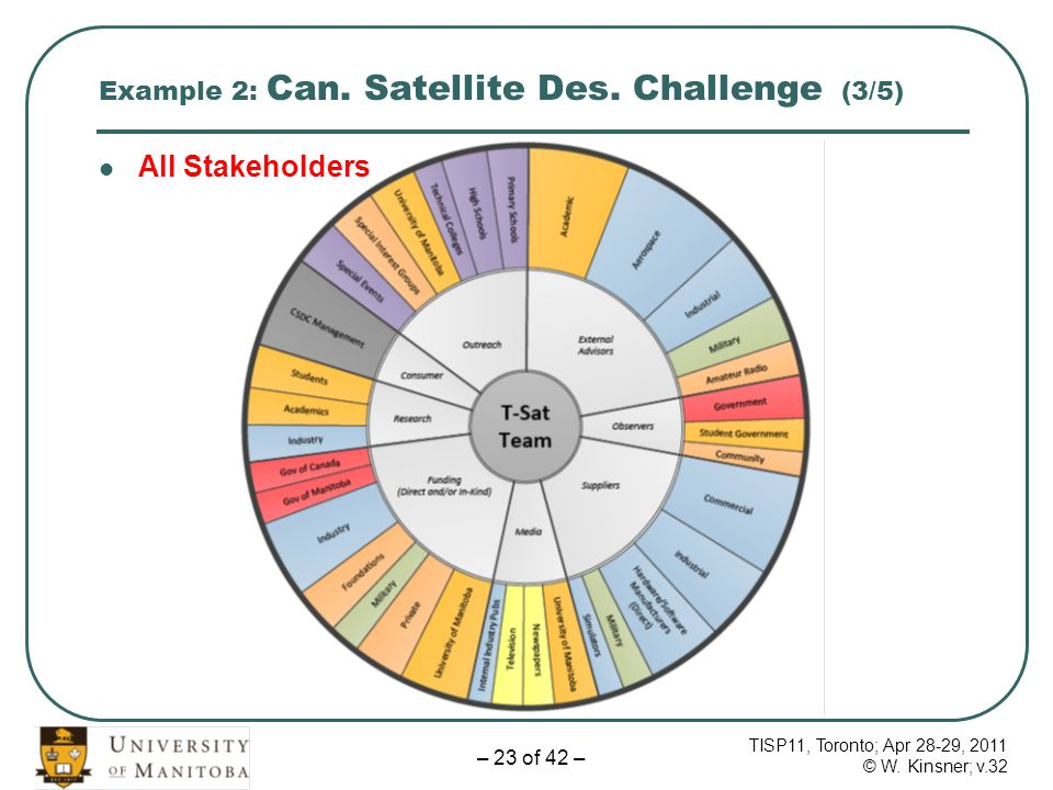 TISP11, Toronto; Apr 28-29, 2011 © W. Kinsner; v.32 – 23 of 42 – Example 2: Can. Satellite Des. Challenge (3/5) All Stakeholders
