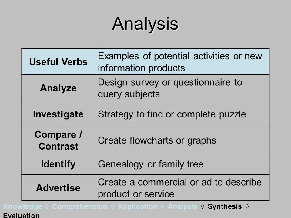 Analysis Useful Verbs Examples of potential activities or new information products Analyze Design survey or questionnaire to query subjects InvestigateStrategy to find or complete puzzle Compare / Contrast Create flowcharts or graphs IdentifyGenealogy or family tree Advertise Create a commercial or ad to describe product or service Knowledge Comprehension Application Analysis Synthesis Evaluation