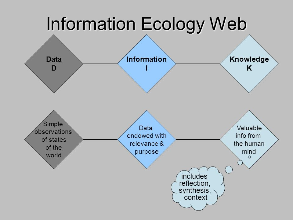 Data D Information I Knowledge K Information Ecology Web Simple observations of states of the world Data endowed with relevance & purpose Valuable info from the human mind includes reflection, synthesis, context