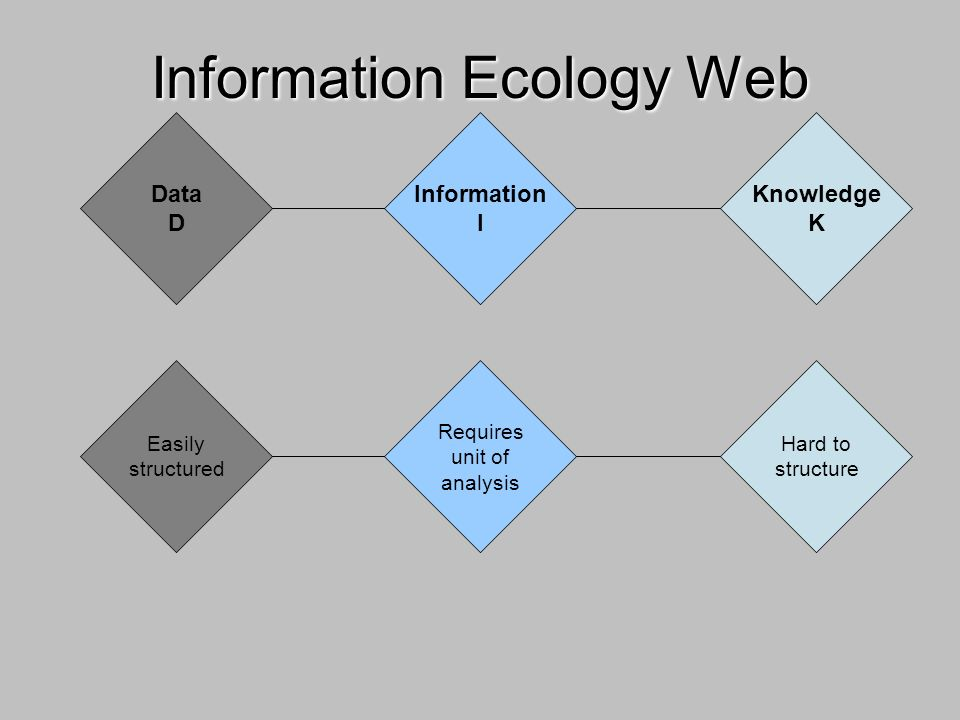 Data D Information I Knowledge K Information Ecology Web Easily structured Requires unit of analysis Hard to structure