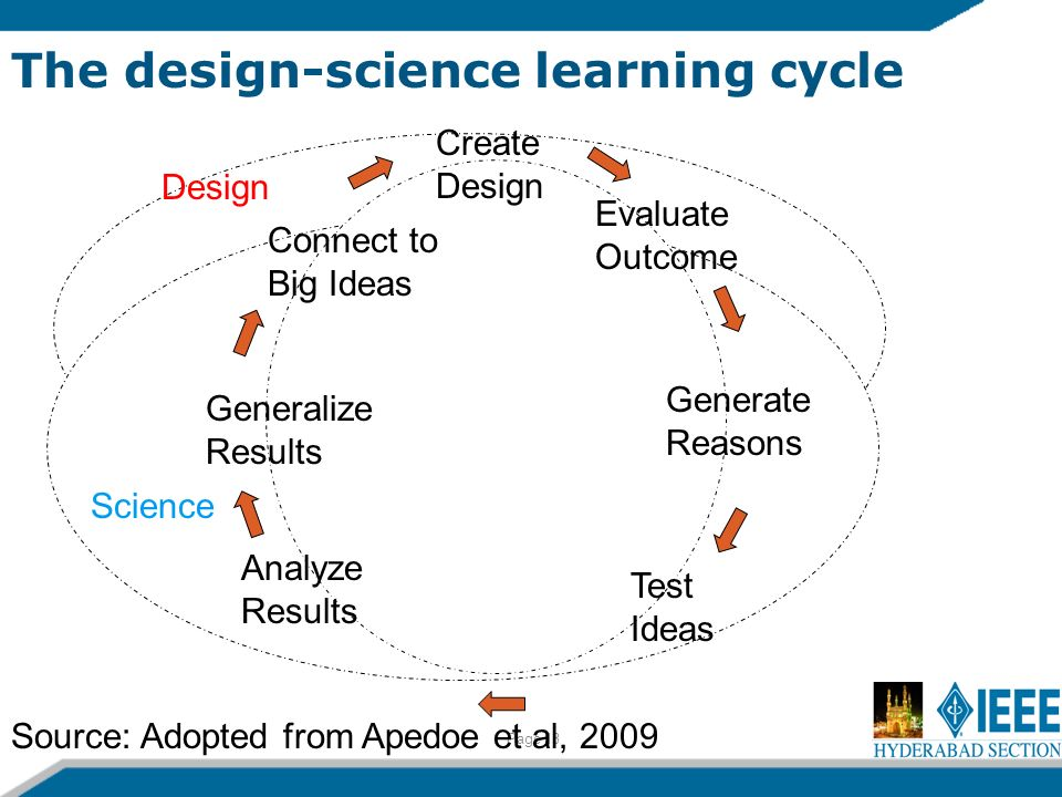 The design-science learning cycle Page 13 Create Design Evaluate Outcome Connect to Big Ideas Generalize Results Generate Reasons Test Ideas Analyze Results Design Science Source: Adopted from Apedoe et al, 2009