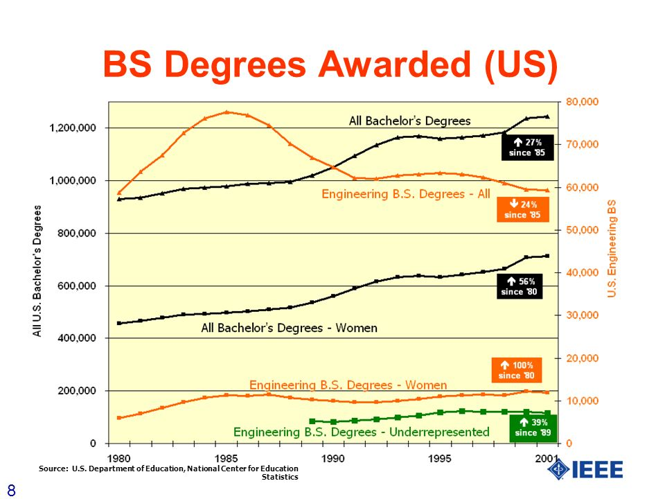 8 BS Degrees Awarded (US) Source: U.S. Department of Education, National Center for Education Statistics
