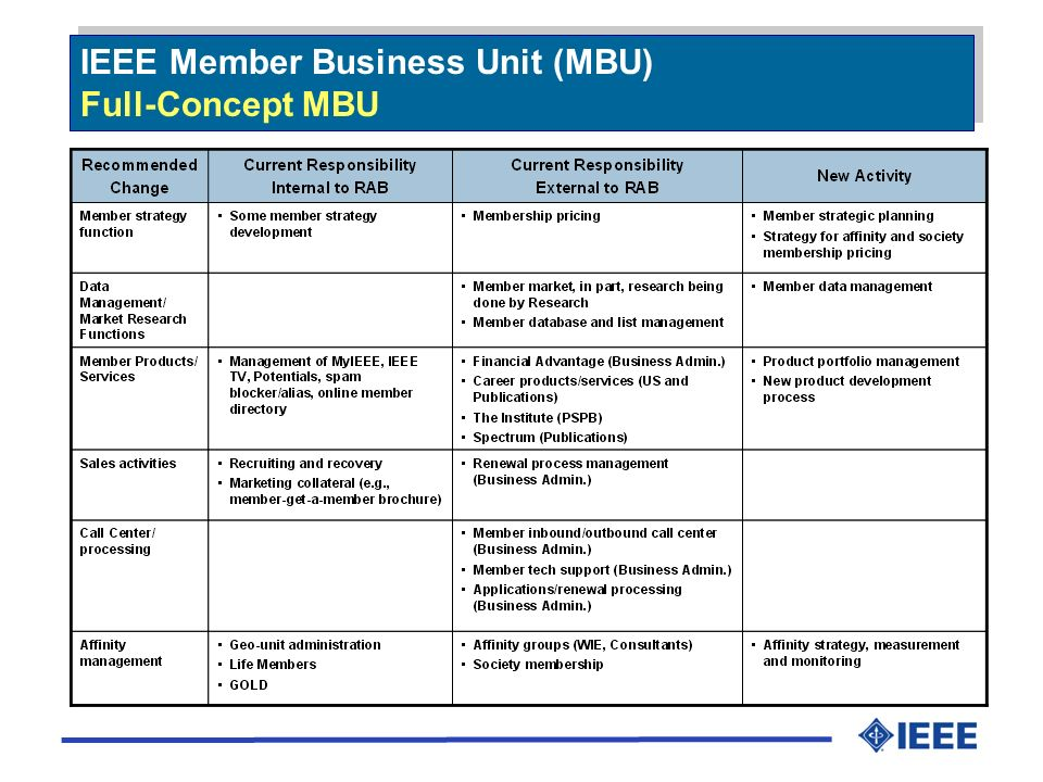 IEEE Member Business Unit (MBU) Full-Concept MBU IEEE Member Business Unit (MBU) Full-Concept MBU