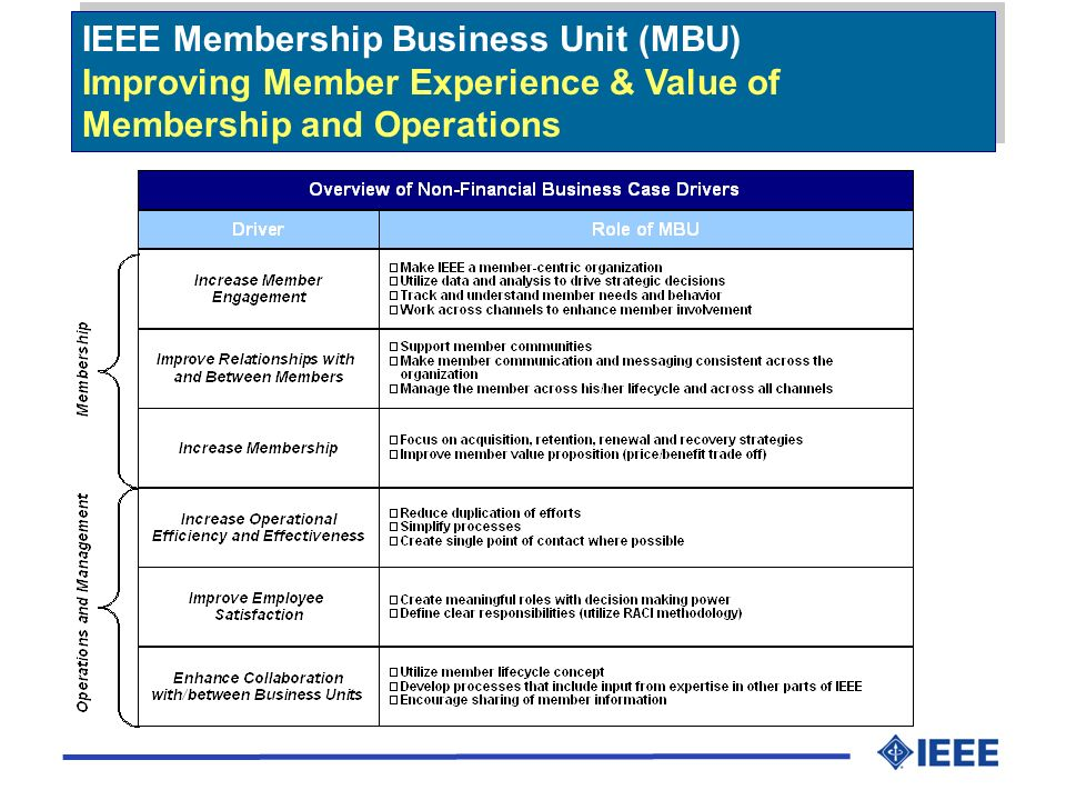 IEEE Membership Business Unit (MBU) Improving Member Experience & Value of Membership and Operations IEEE Membership Business Unit (MBU) Improving Member Experience & Value of Membership and Operations