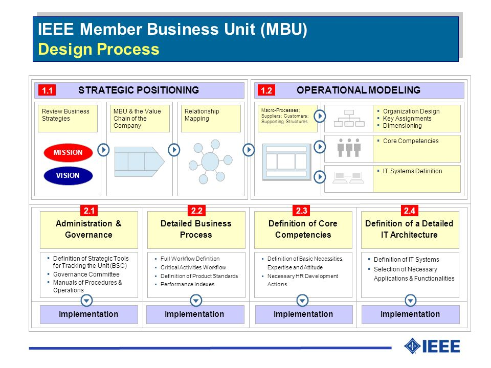 IEEE Member Business Unit (MBU) Design Process IEEE Member Business Unit (MBU) Design Process STRATEGIC POSITIONINGOPERATIONAL MODELING Review Business Strategies MBU & the Value Chain of the Company Relationship Mapping Macro-Processes; Suppliers; Customers; Supporting Structures Organization Design Key Assignments Dimensioning Core Competencies IT Systems Definition 1.11.2 MISSION VISION Administration & Governance Detailed Business Process Definition of Core Competencies Definition of a Detailed IT Architecture Definition of Strategic Tools for Tracking the Unit (BSC) Governance Committee Manuals of Procedures & Operations Full Workflow Definition Critical Activities Workflow Definition of Product Standards Performance Indexes Definition of Basic Necessities, Expertise and Attitude Necessary HR Development Actions Definition of IT Systems Selection of Necessary Applications & Functionalities Implementation 2.12.22.32.4
