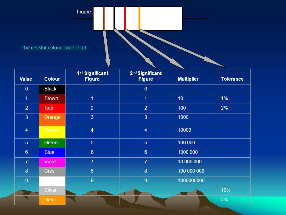 RESISTORS Figure.2.2 Value Colour 1 st Significant Figure 2 nd Significant Figure Multiplier Tolerance 0Black 0 1Brown11101% 2Red221002% 3Orange331000