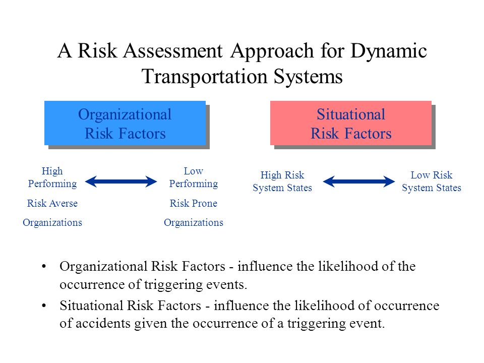 A Risk Assessment Approach for Dynamic Transportation Systems Organizational Risk Factors - influence the likelihood of the occurrence of triggering events.