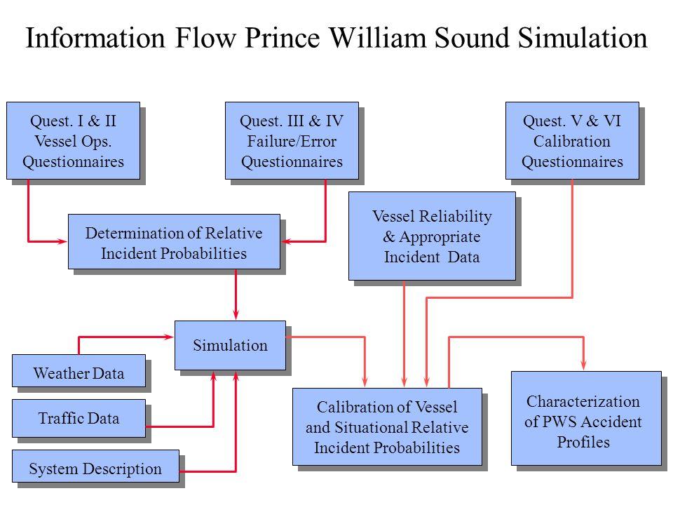 Information Flow Prince William Sound Simulation Quest.
