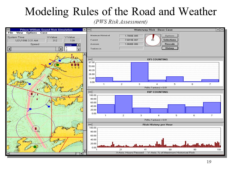19 Modeling Rules of the Road and Weather (PWS Risk Assessment)