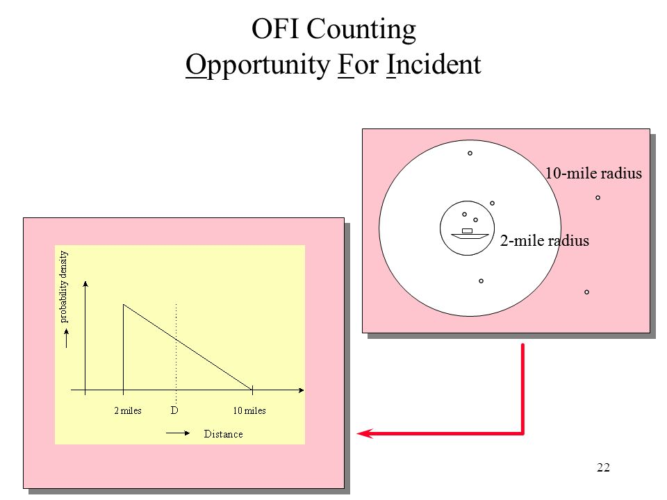 22 OFI Counting Opportunity For Incident 2-mile radius 10-mile radius 2-mile radius 10-mile radius