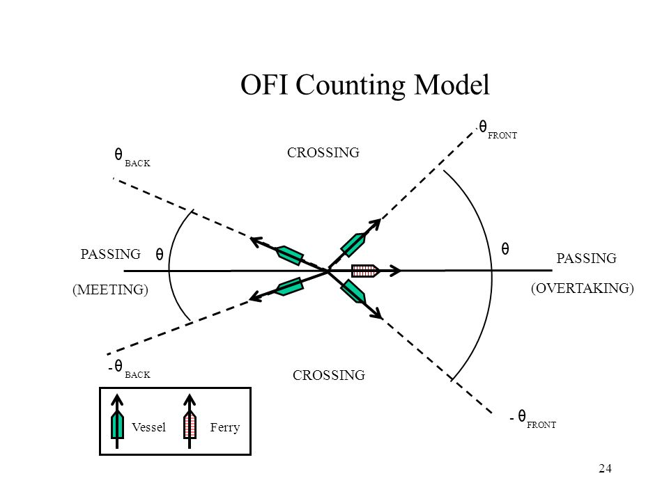 24 OFI Counting Model PASSING (MEETING) CROSSING - - (OVERTAKING) FRONT BACK VesselFerry
