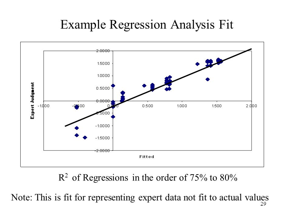 29 Example Regression Analysis Fit R 2 of Regressions in the order of 75% to 80% Note: This is fit for representing expert data not fit to actual values