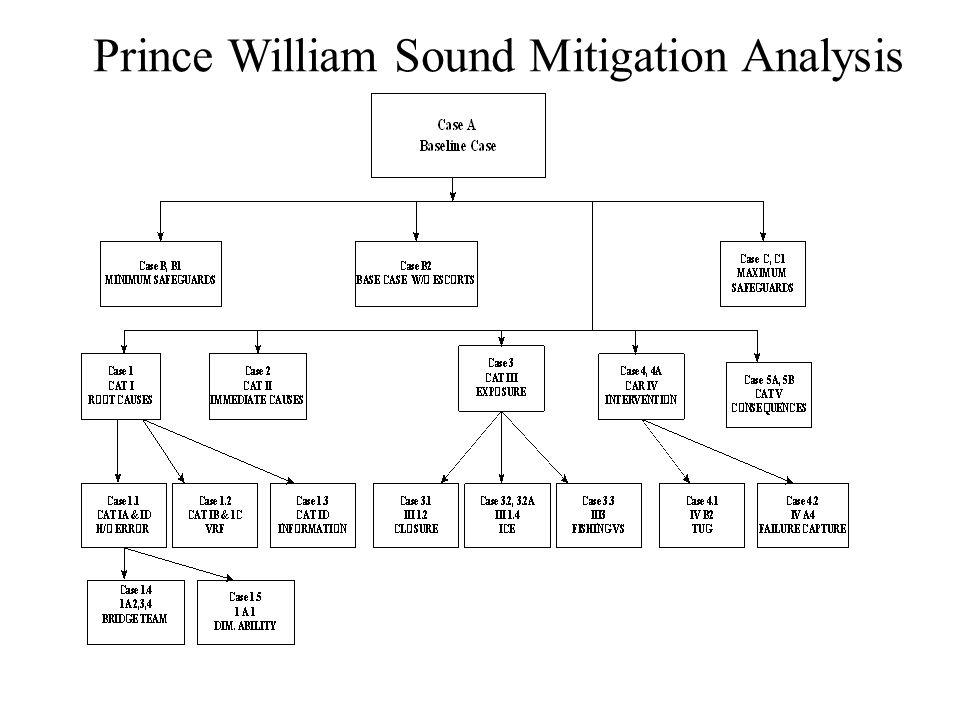 Prince William Sound Mitigation Analysis