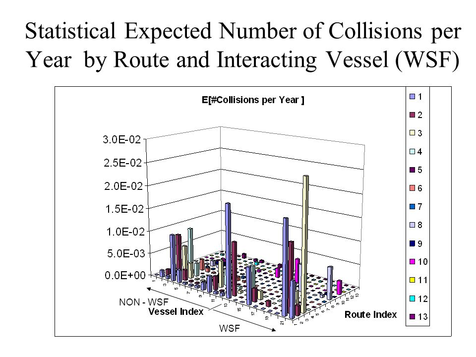 39 Statistical Expected Number of Collisions per Year by Route and Interacting Vessel (WSF) NON - WSF WSF