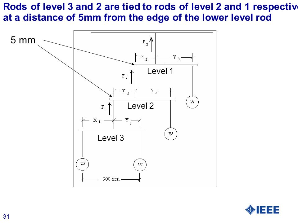 31 Level 1 Level 2 Level 3 5 mm Rods of level 3 and 2 are tied to rods of level 2 and 1 respectively, at a distance of 5mm from the edge of the lower level rod