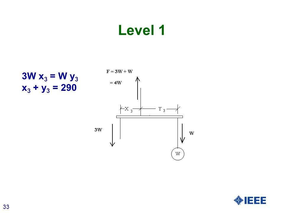 33 Level 1 3W x 3 = W y 3 x 3 + y 3 = 290