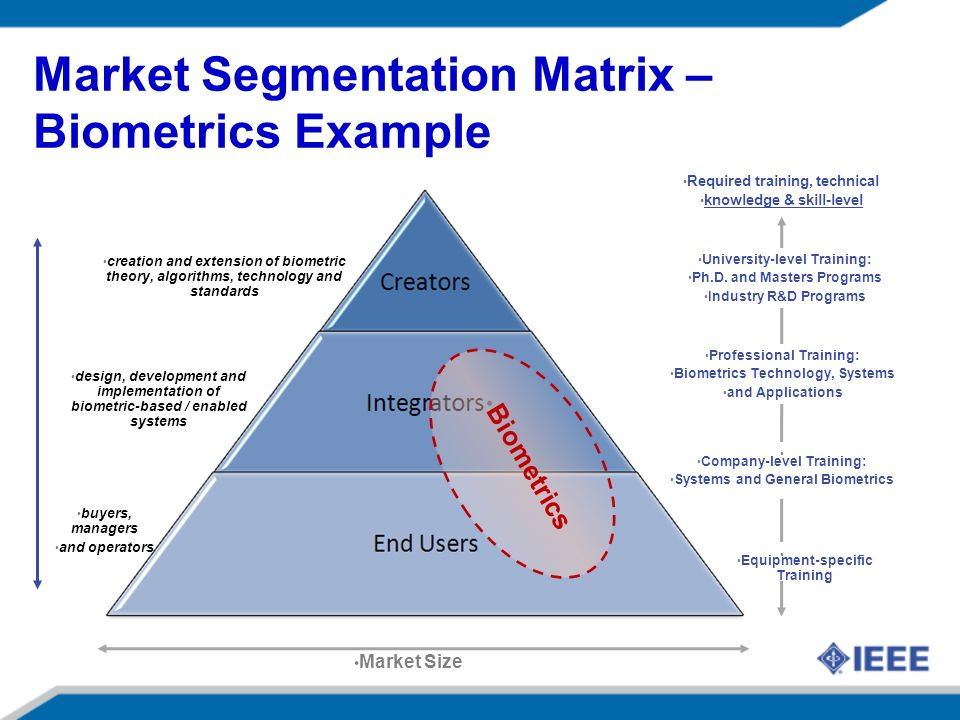 Market Segmentation Matrix – Biometrics Example Market Size creation and extension of biometric theory, algorithms, technology and standards design, development and implementation of biometric-based / enabled systems buyers, managers and operators Required training, technical knowledge & skill-level Equipment-specific Training Company-level Training: Systems and General Biometrics University-level Training: Ph.D.