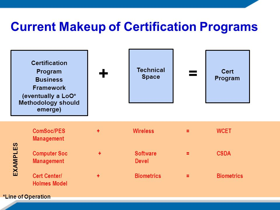 Current Makeup of Certification Programs Certification Program Business Framework (eventually a LoO* Methodology should emerge) Technical Space + = Cert Program EXAMPLES ComSoc/PES + Wireless = WCET Management Computer Soc + Software = CSDA Management Devel Cert Center/ + Biometrics = Biometrics Holmes Model *Line of Operation