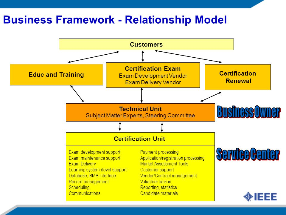 Business Framework - Relationship Model Certification Exam Exam Development Vendor Exam Delivery Vendor Educ and Training Certification Unit Technical Unit Subject Matter Experts, Steering Committee Exam development support Payment processing Exam maintenance supportApplication/registration processing Exam DeliveryMarket Assessment Tools Learning system devel supportCustomer support Database, BMS interfaceVendor/Contract management Record managementVolunteer liaison SchedulingReporting, statistics CommunicationsCandidate materials Customers Certification Renewal