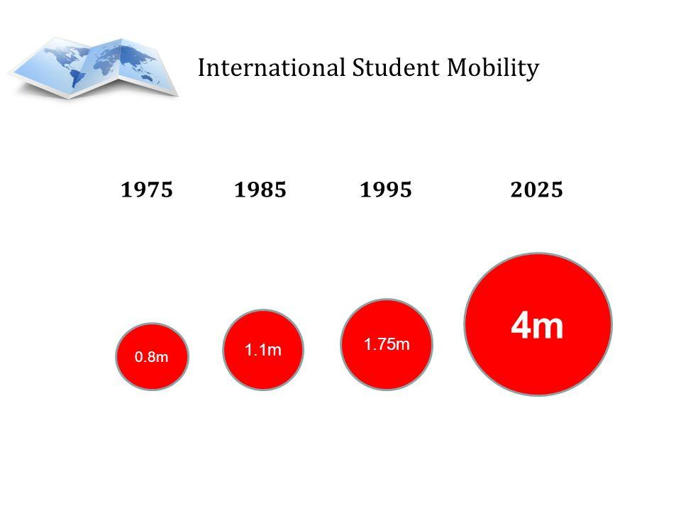 International Student Mobility 1975 1985 1995 2025 0.8m 1.1m 1.75m 4m