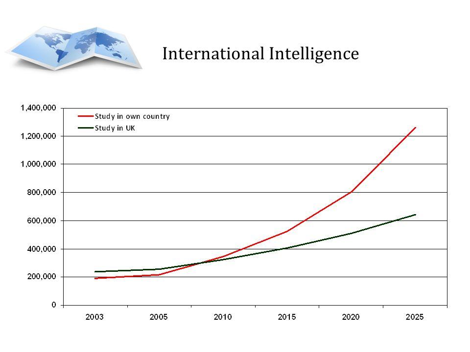 International Intelligence