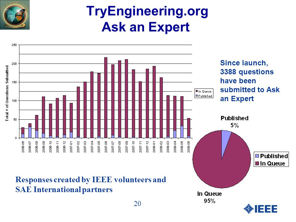 TryEngineering.org Ask an Expert Since launch, 3388 questions have been submitted to Ask an Expert Responses created by IEEE volunteers and SAE International partners 20