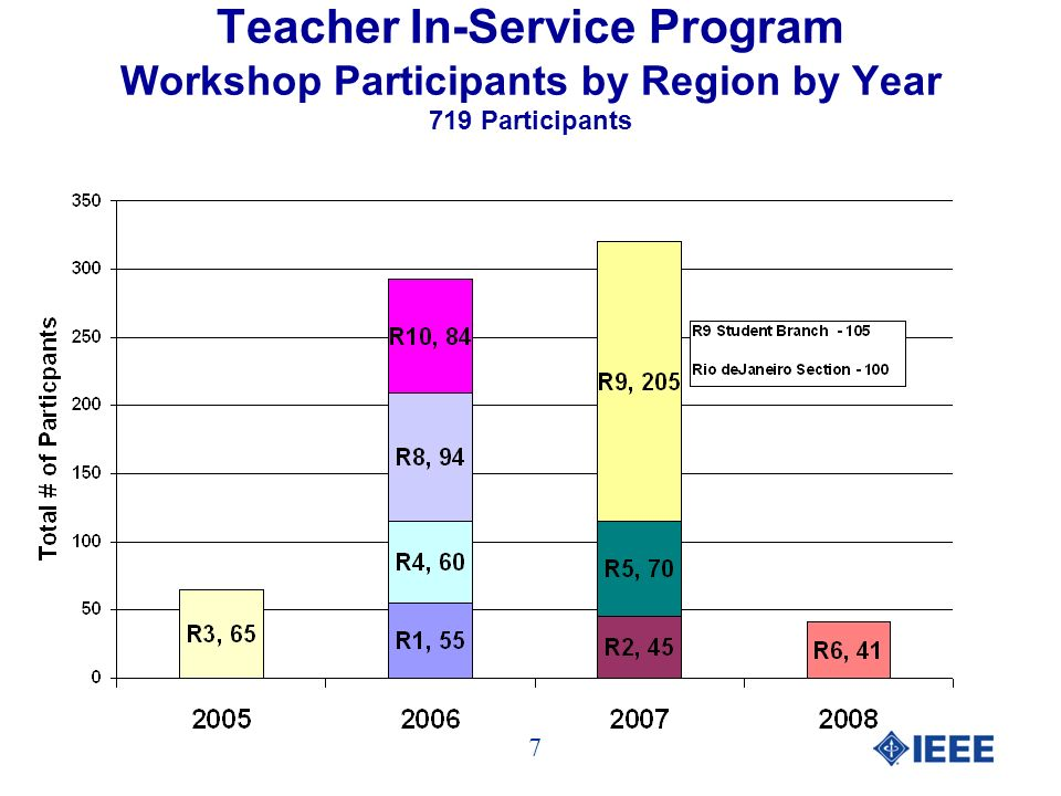 Teacher In-Service Program Workshop Participants by Region by Year 719 Participants 7