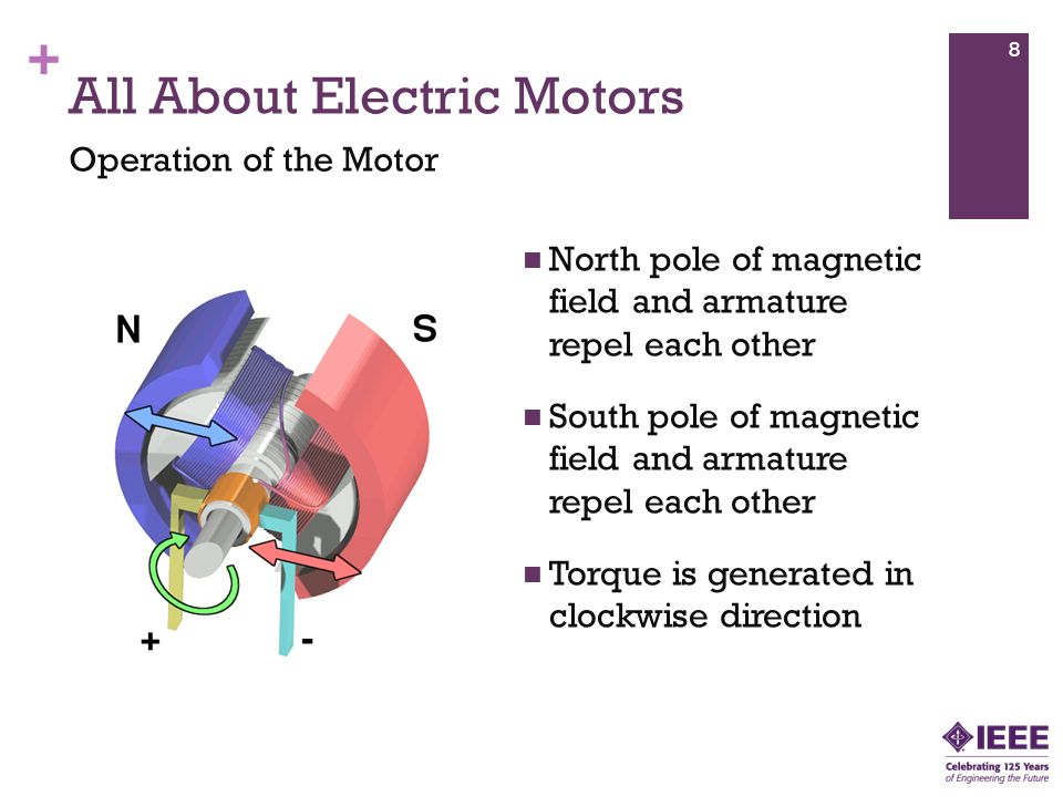 + North pole of magnetic field and armature repel each other South pole of magnetic field and armature repel each other Torque is generated in clockwise direction All About Electric Motors Operation of the Motor 8