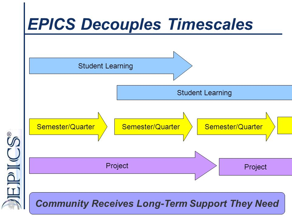 EPICS Decouples Timescales Student Learning Semester/Quarter Project Semester/Quarter Student Learning Project Community Receives Long-Term Support They Need