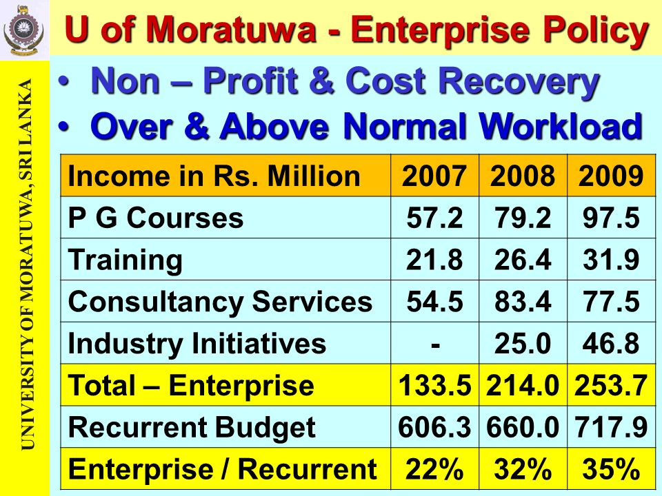 U of Moratuwa - Enterprise Policy Non – Profit & Cost Recovery Over & Above Normal Workload Income in Rs.