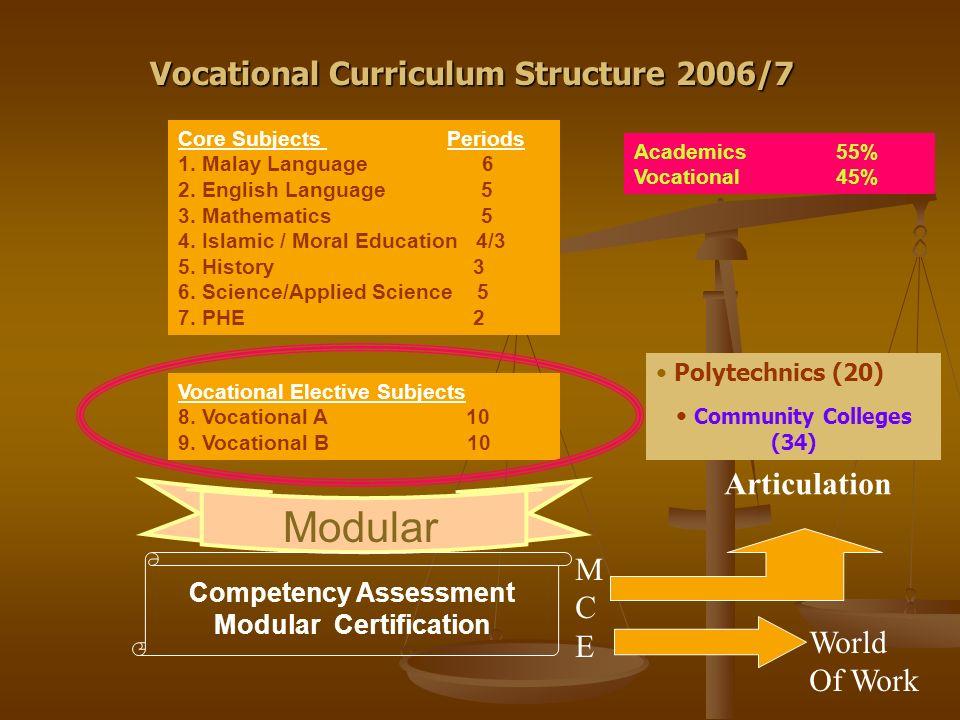 Vocational Curriculum Structure 2006/7 Core Subjects Periods 1. Malay Language 6 2. English Language 5 3. Mathematics 5 4. Islamic / Moral Education 4