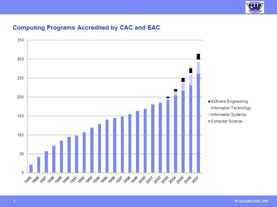©Copyright CSAB, 2008 Numbers of Accredited Computing Programs Computer Science230 Computer Engineering198 Information Systems23 Software Engineering1