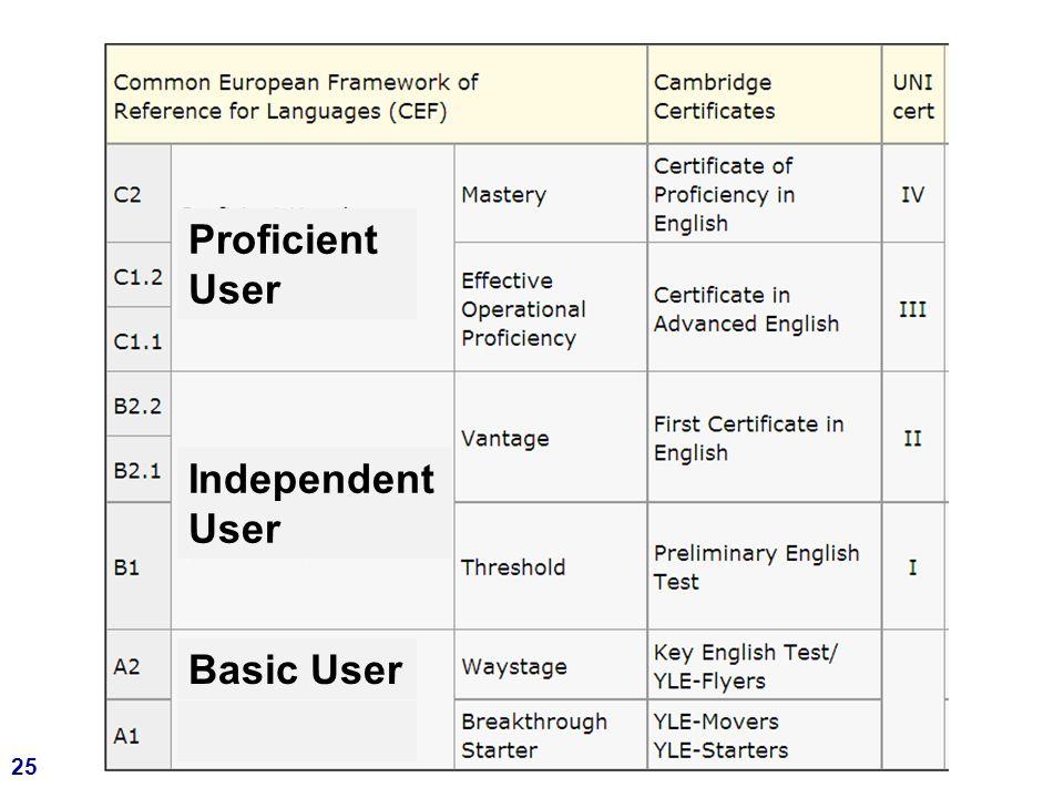 25 Proficient User Independent User Basic User