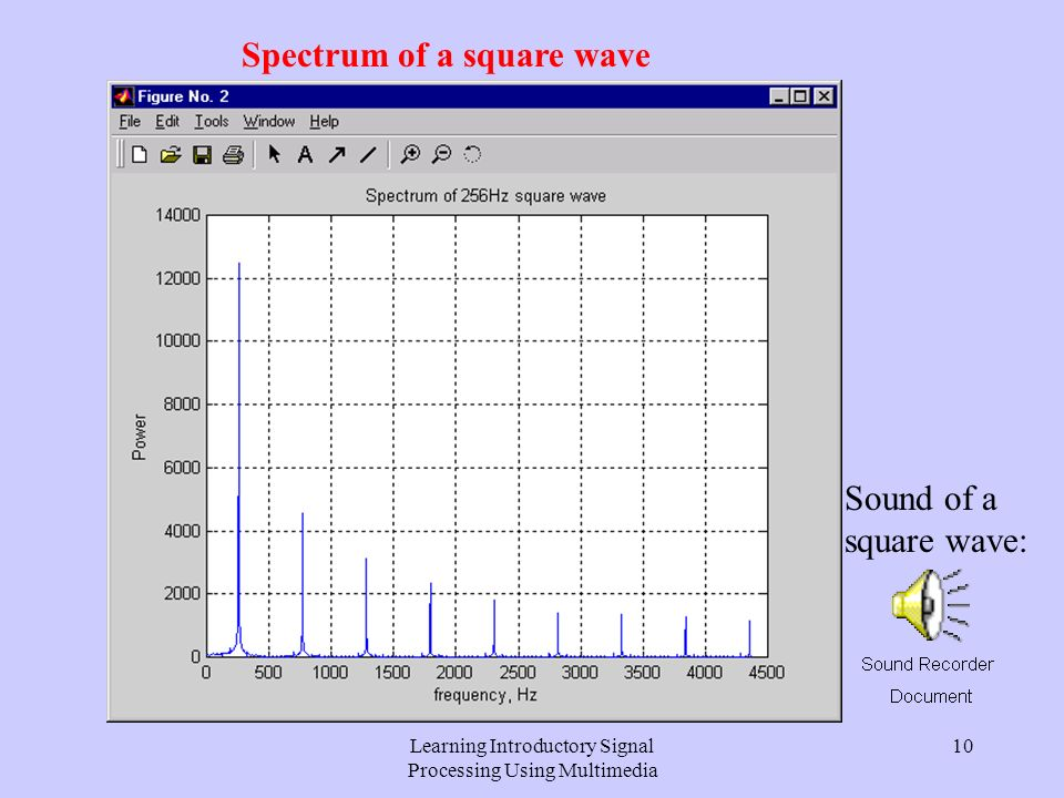 Learning Introductory Signal Processing Using Multimedia 9 Exercise One: Spectrum Analysis Square wave: This has been studied using Fourier analysis in lectures